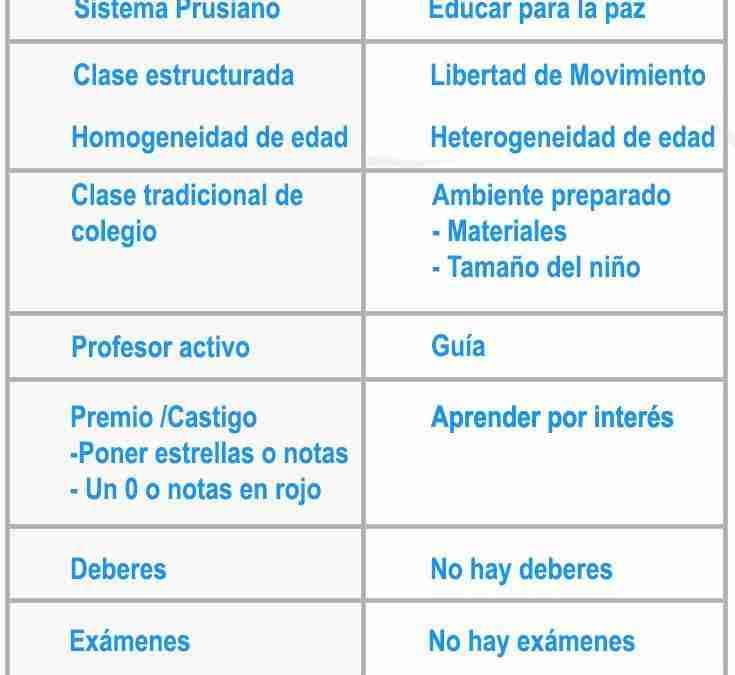 Diferencias entre la pedagogía tradicional y la pedagogía montessori