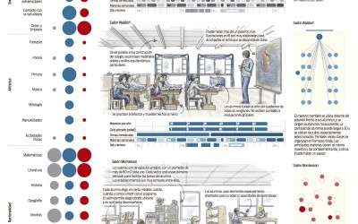Infografia: Escuela tradicional vs Pedagogía Waldorf vs Método Montessori