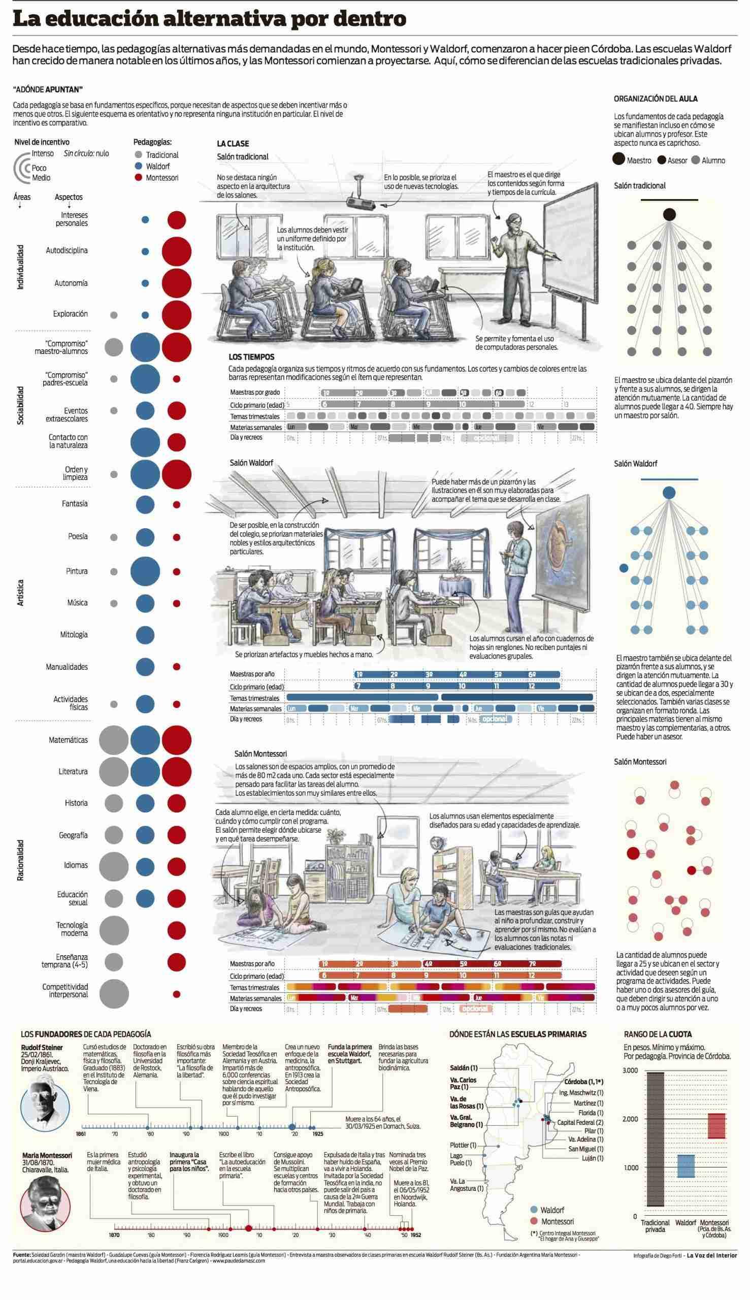 infografia_escuela_tradicional_vs_pedagogc3ada-waldorf_vs_metodo_montessori
