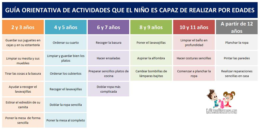 Tabla Montessori De Tareas Domesticas Para Ninos Segun Su Edad El