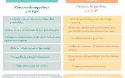 Ejemplos de Disciplina Positiva para Empoderar a Tus Hijos Y Alumnos